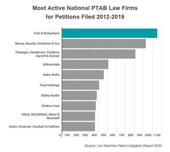 Most Active National PTAB Law Firms for Petitions Filed 2012-2019