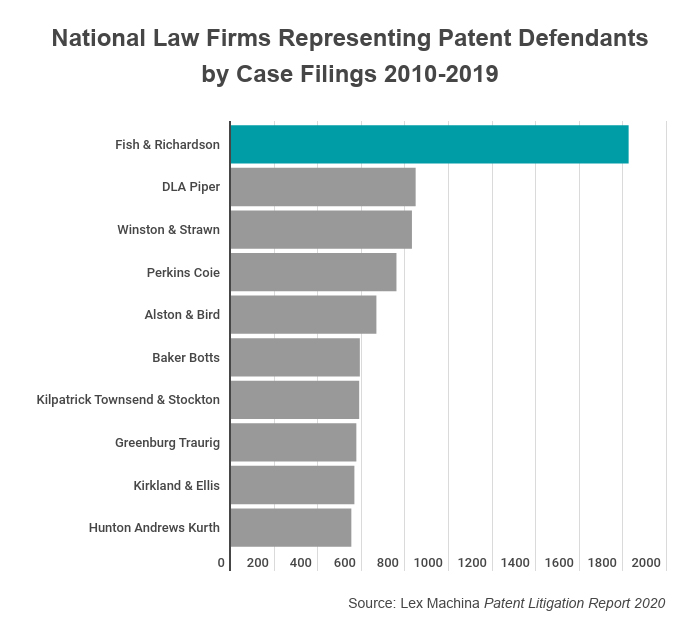 National Law Firms Representing Patent Defendants by Case Filings 2010-2019
